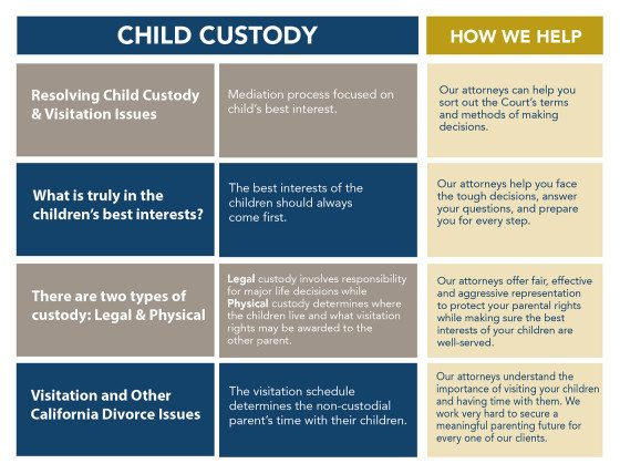 Chart of child custody in a divorce- questions and answers