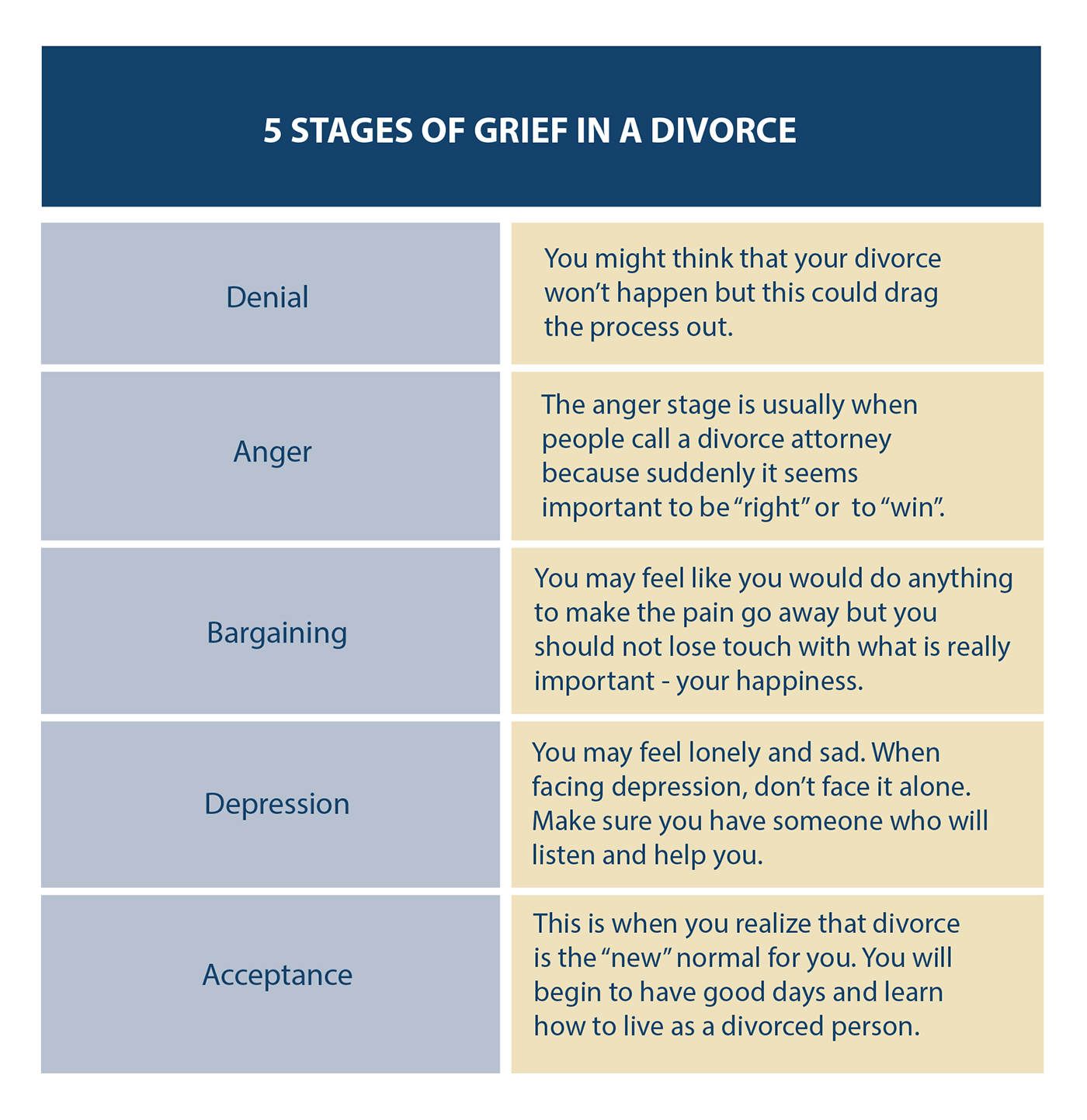Stages of grief relationship