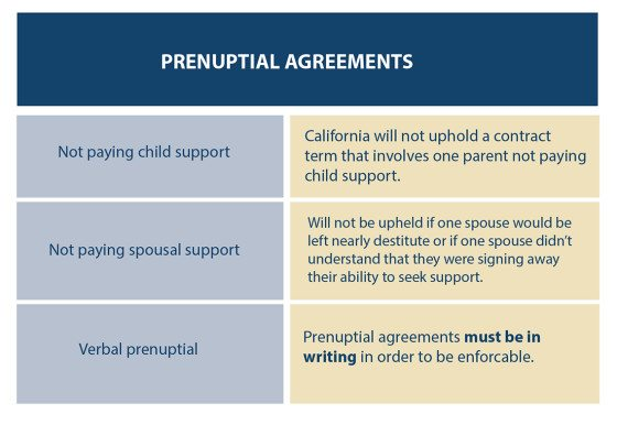 Chart answering prenuptial agreement questions on child support, spousal support and verbal agreement