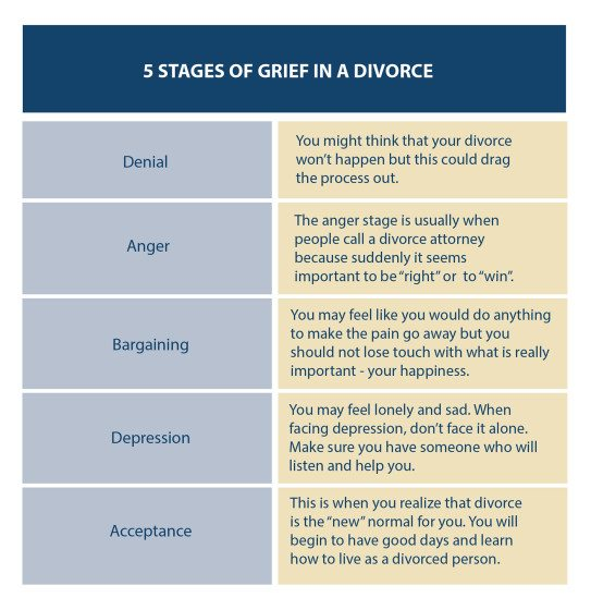 Stages of Grief in a Divorce - Chart of Denial, Anger, Bargaining, depression, Acceptance